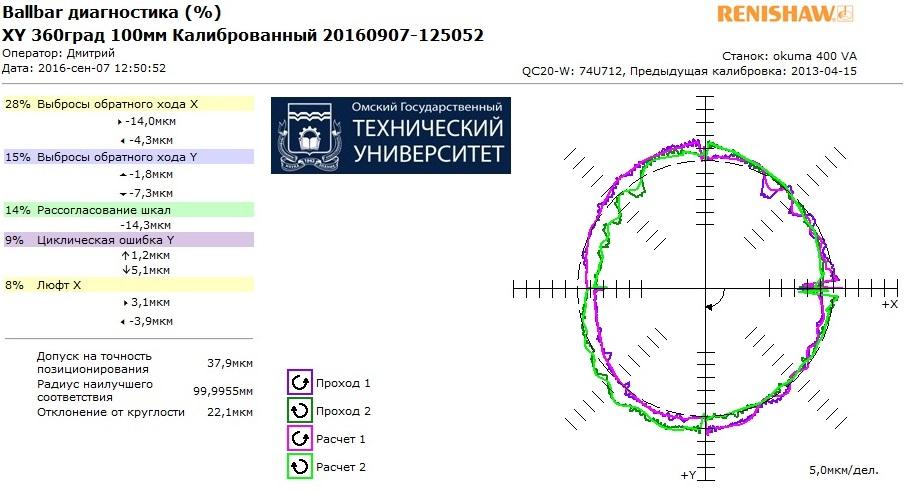 Круглограмма измерений